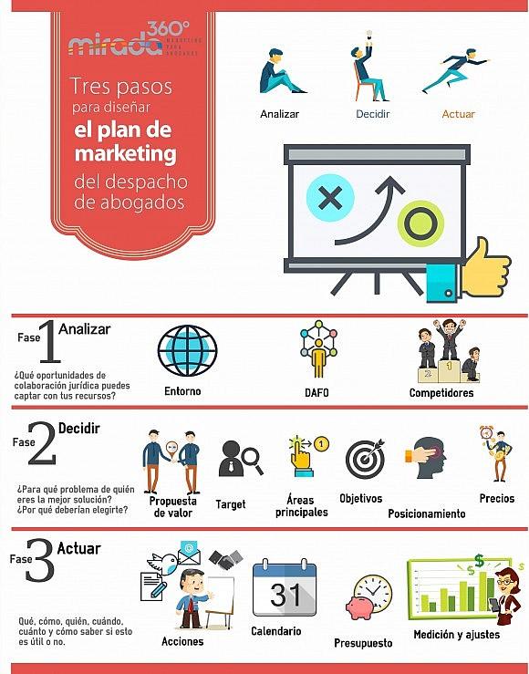 Guía sencilla para diseñar el plan de marketing del despacho de ...