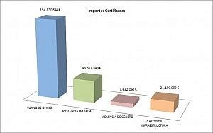 Importes certificados OK