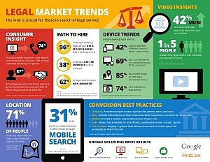 legal-market-trends-from-findlaw-and-google-1-638