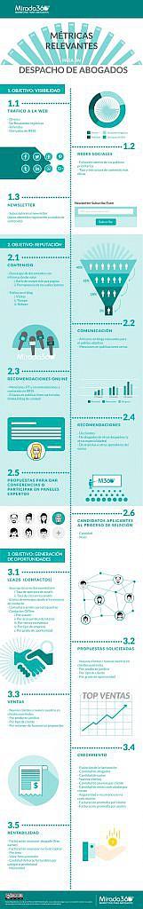 Infografia-Mirada-360_Medir_resultados-marketing_abogados
