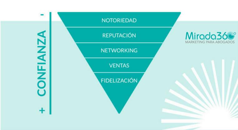 Piramide de la confianza