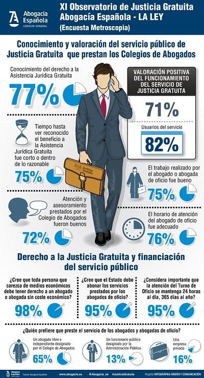 Inforgrafia Encuesta Justicia Gratuita 2016