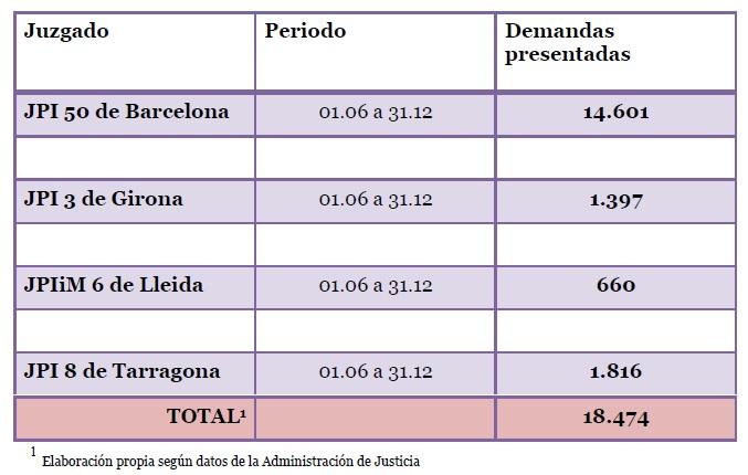 La abogac a catalana tambi n impugnar el nuevo plan sobre for Clausula suelo tarragona